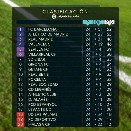 1 94 450x450 - تعرف على ترتيب الدوري الإسباني عقب فوز ريال مدريد على ليغانيس