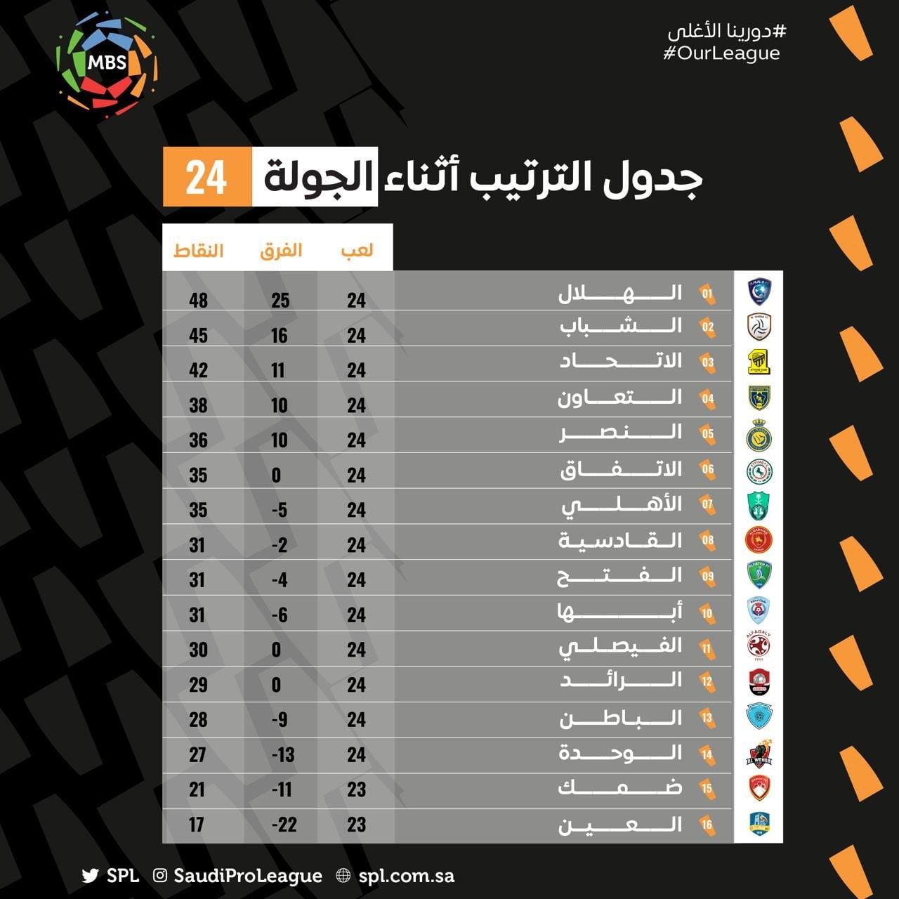 ترتيب الدوري السعودي بعد فوز الهلال وهزيمة الشباب