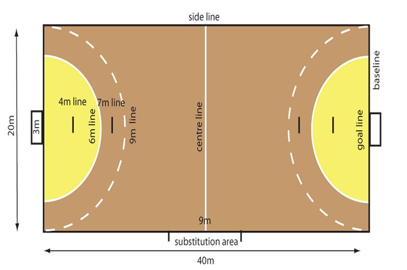 ملعب كرة يد وقياساته