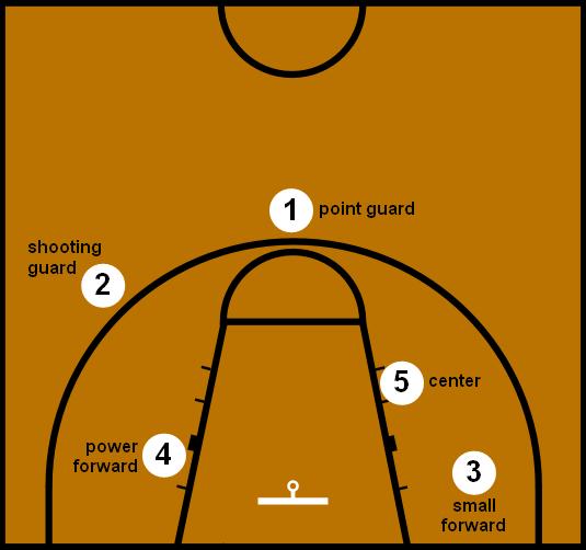 مراكز اللاعبين في كرة السلة